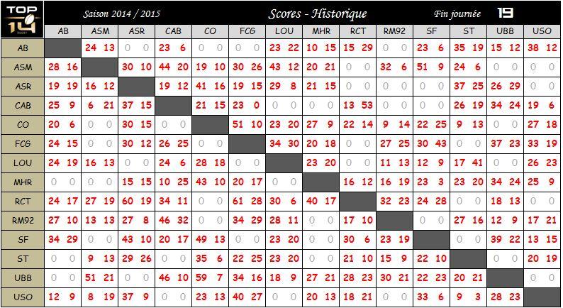 HISTO SCORES 2014 / 2015 Histo_10
