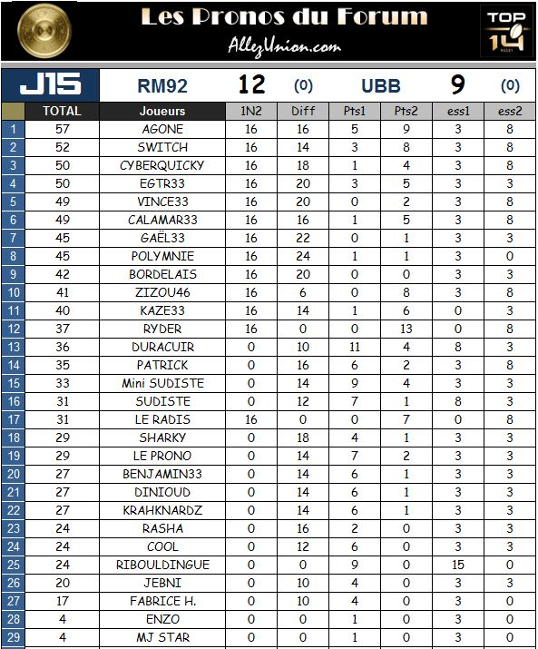 PRONOS 2014/2015 . RM92 - UBB - Page 3 J1510