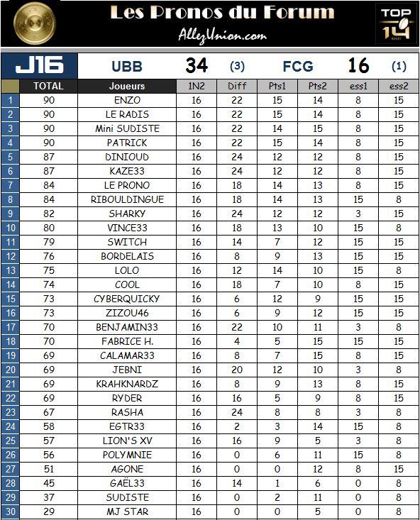 PRONOS 2014/2015 . UBB - FCG - Page 3 J1614