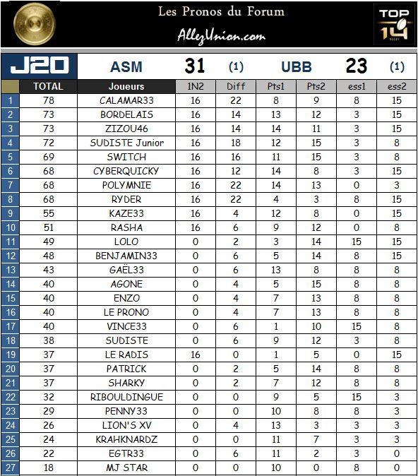 PRONOS 2014/2015 . ASM - UBB - Page 3 J2011
