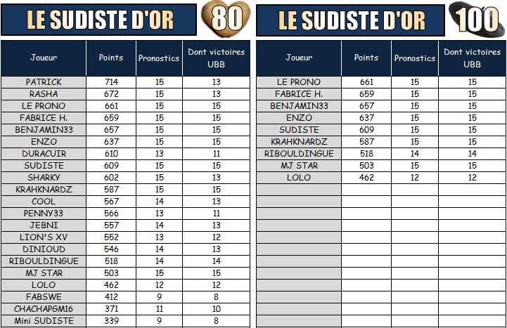 PRONOS 2014/2015 . RM92 - UBB - Page 3 Les_su10
