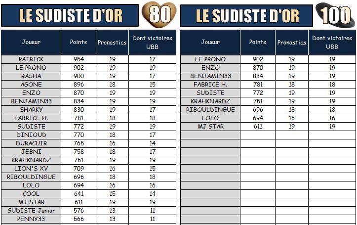 PRONOS 2014/2015 . UBB - SF - Page 2 Les_su14