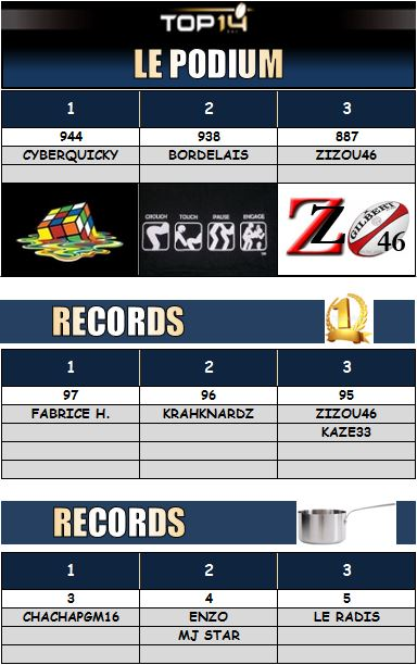 PRONOS 2014/2015 . UBB - FCG - Page 3 Podium11
