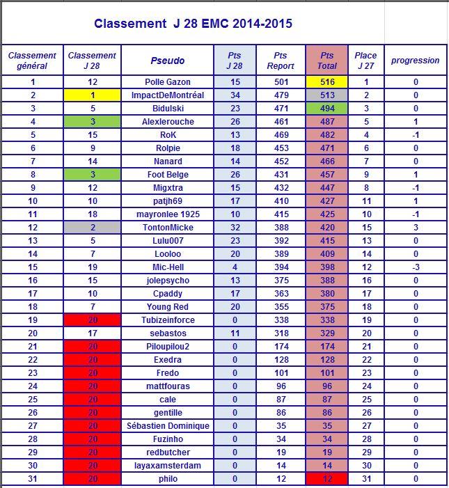 28ème journée de l'EMC : résultats Emc2810