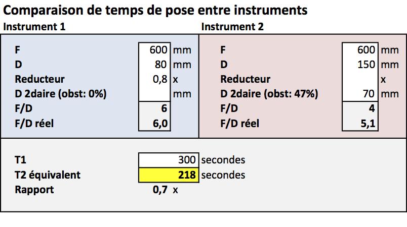 Temps de pose en fonction du F/D Compar10