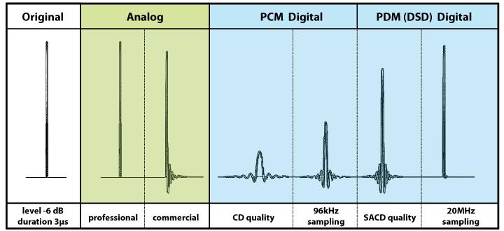 PCM vs. DSD Pulse_10