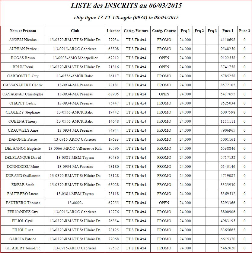 Course de ligue 13 à AGDE le 08/03/2015 Course14