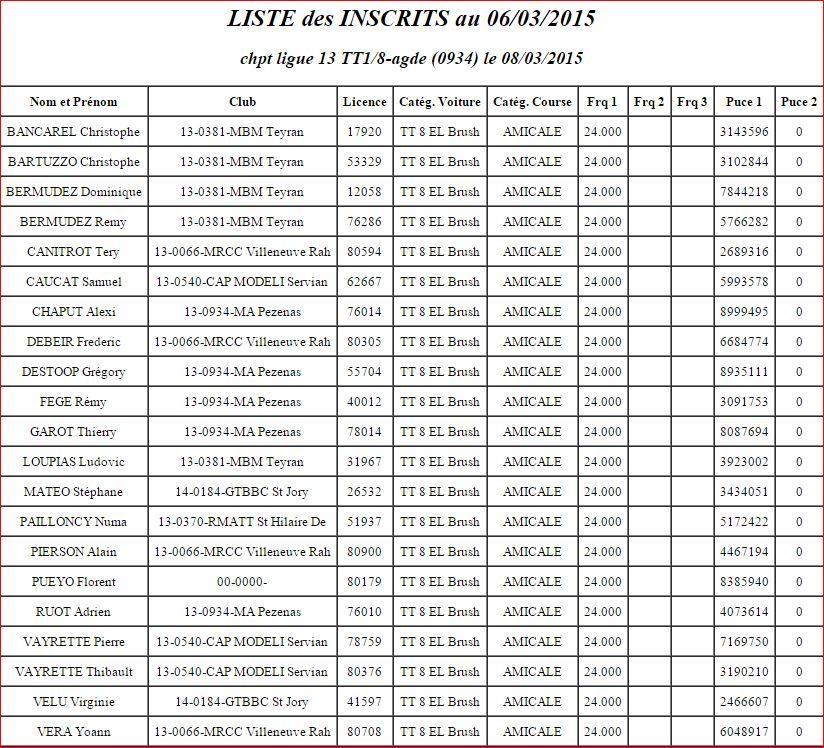 Course de ligue 13 à AGDE le 08/03/2015 Course16