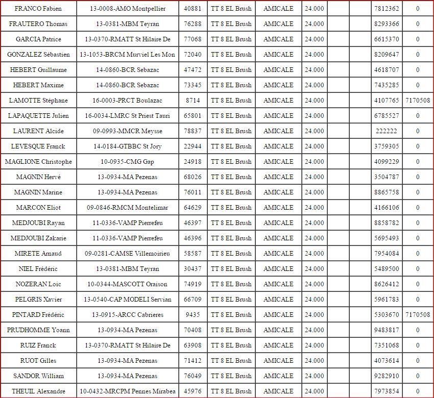 Course Amicale de ligue 13 à AGDE le week-end du 31/01 et 01/02/2015  Liste_18