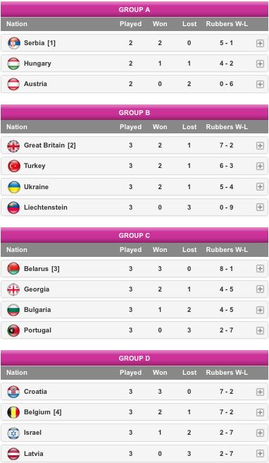 FED CUP 2015 : Europe / Afrique 2015  Groupes I-II-III Captu391