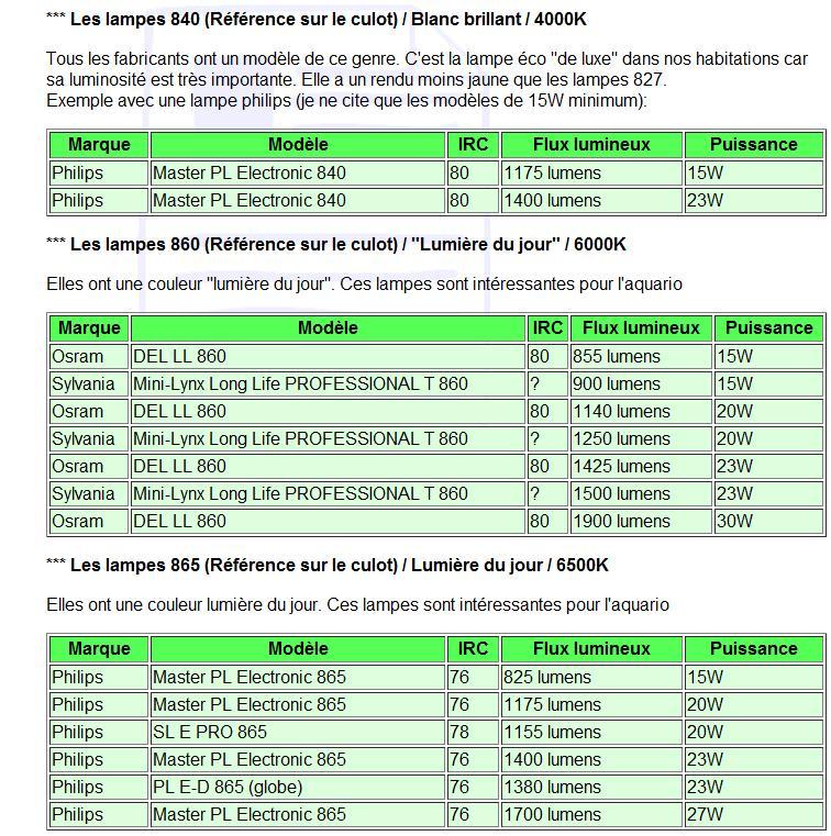 Ampoule Philips Lumens Bonne pour 60l ? Ampoul11
