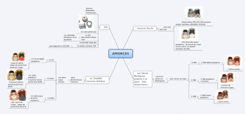 Alternative aux AC WHITE HAWKE PEDERSOLI Amorce10