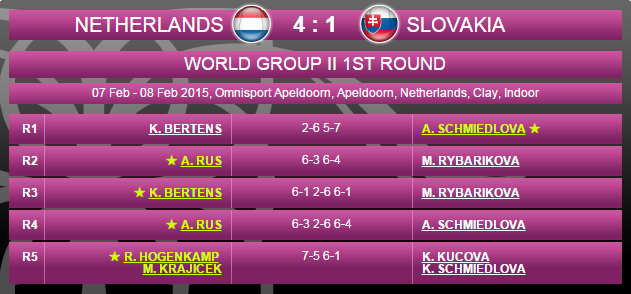FED CUP 2015 : Groupe Mondial II et barrages World Group - Page 3 Sans_141
