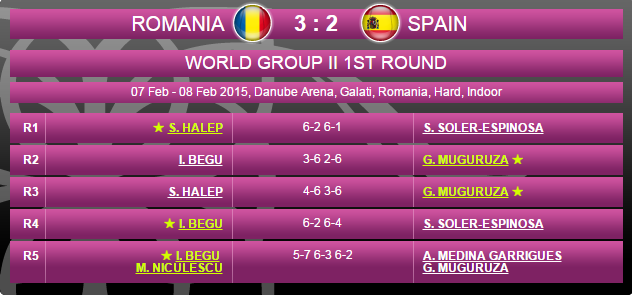 FED CUP 2015 : Groupe Mondial II et barrages World Group - Page 3 Sans_142