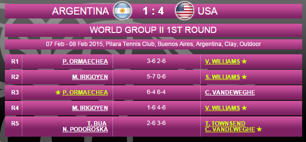 FED CUP 2015 : Groupe Mondial II et barrages World Group - Page 3 Sans_146