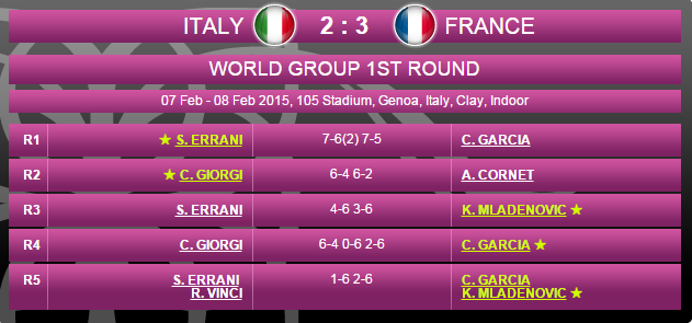 FED CUP 2015 : Groupe Mondial - Page 5 Sans_148