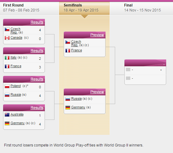 FED CUP 2015 : Groupe Mondial - Page 6 Sans_182