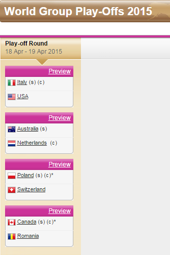FED CUP 2015 : Groupe Mondial II et barrages World Group - Page 3 Sans_285