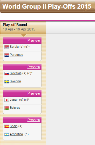 FED CUP 2015 : Groupe Mondial II et barrages World Group - Page 3 Sans_286