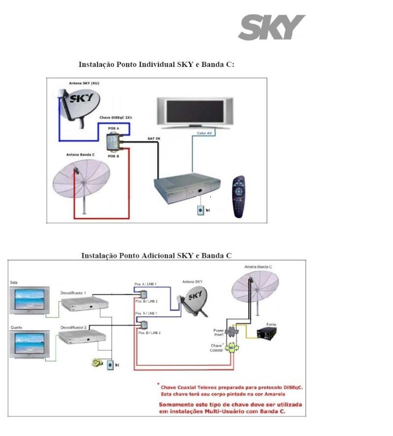 Guia + Tutorial Ilustrado canais Banda C na SKY Skyban15