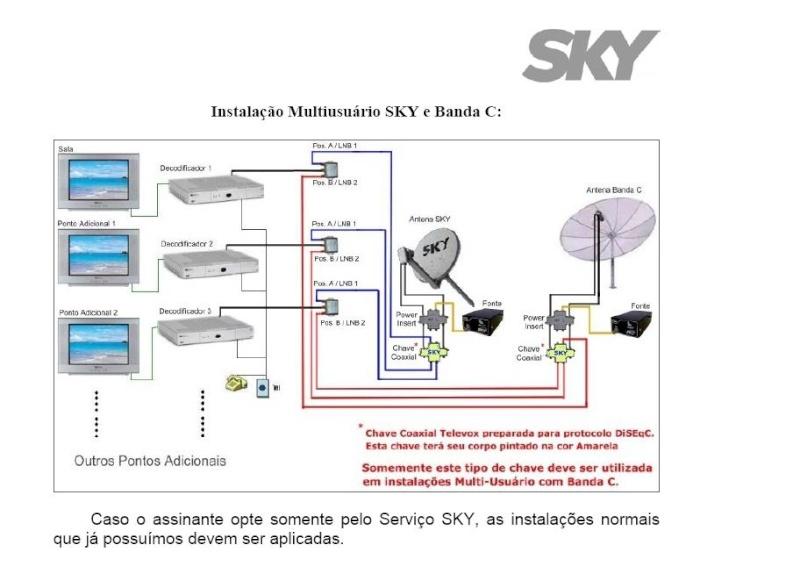 Guia + Tutorial Ilustrado canais Banda C na SKY Skyban16