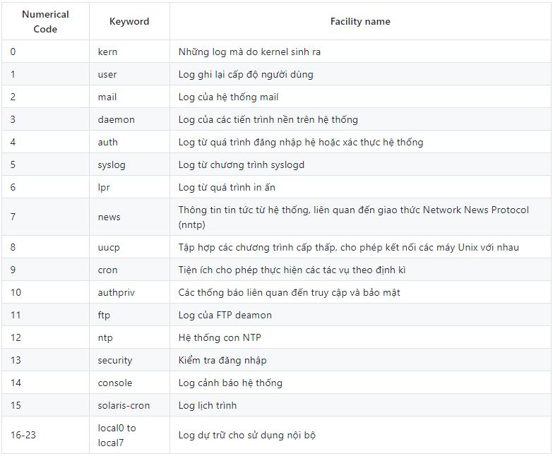 Tổng quan về Log, Syslog, Rsyslog, Log tập trung Image-10