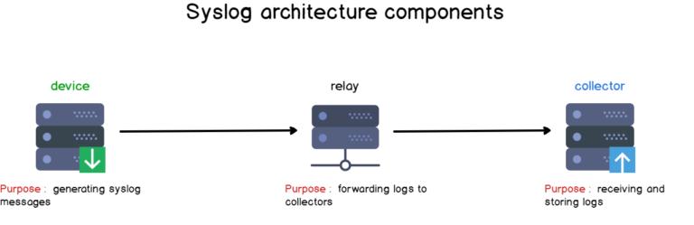 Tổng quan về Log, Syslog, Rsyslog, Log tập trung Syslog13