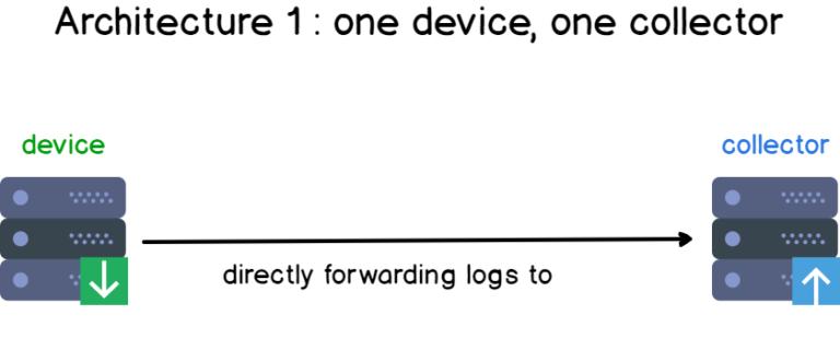 Tổng quan về Log, Syslog, Rsyslog, Log tập trung Syslog14