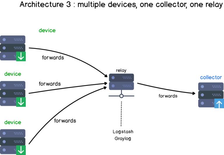 Tổng quan về Log, Syslog, Rsyslog, Log tập trung Syslog16