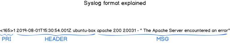 Tổng quan về Log, Syslog, Rsyslog, Log tập trung Syslog17