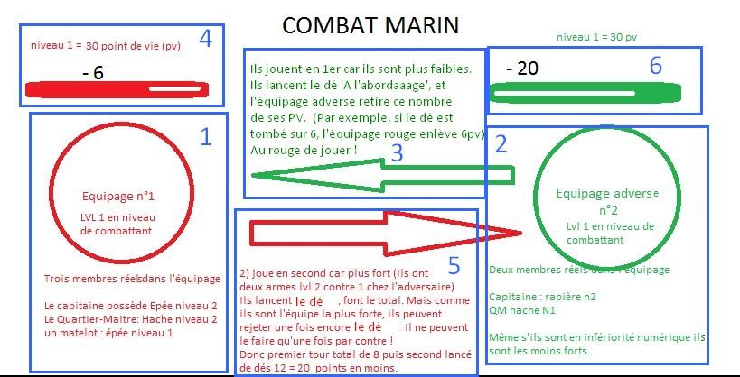 Règles importantes - Dépenser les P.O et monter de niveau perso/d'équipe Combat12