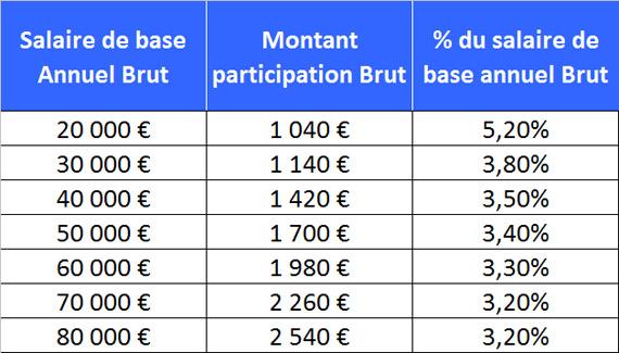 Participation 2014 versée en avril 2015 Partic10