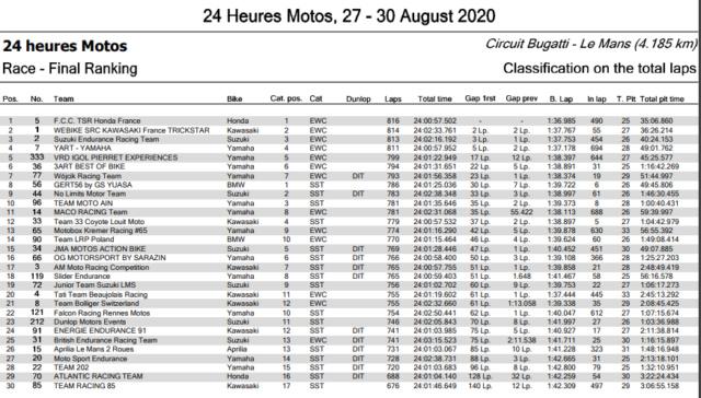 Les 24 H du Mans 2020 24h10