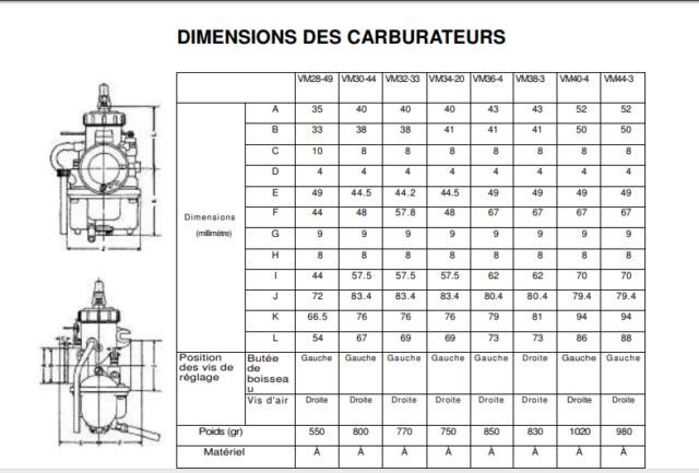 cohérence sur les gicleurs principaux Carbu10