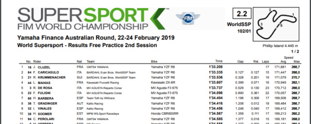 World SBK & SSP 2019 Supers10