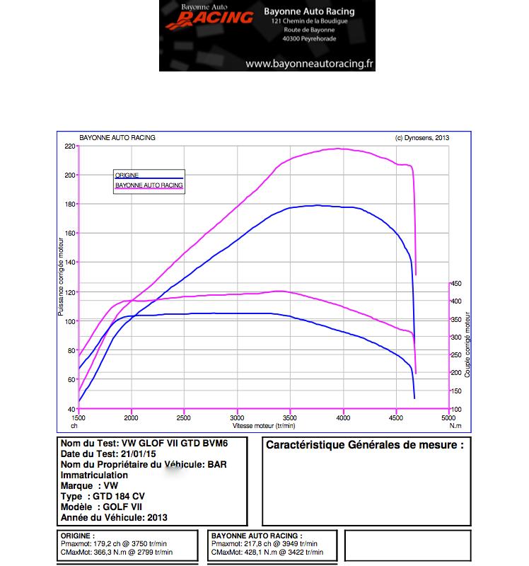 Présentation de reprogrammation d'une Golf 7 GTD 10933810