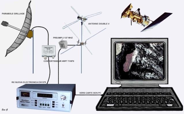 RECEPTION SATELLITES METEOSAT ET NOAA  Rycept11