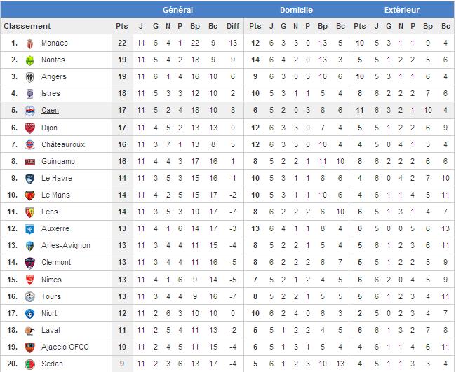 [Les Pronos de Fred]12eme journée Ajaccio - Niort le 14/11/2012 à 18h30 match en retard! 11eme_11