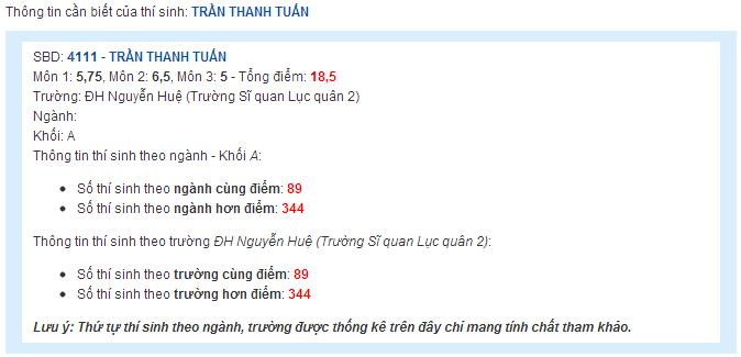 Điểm thi tuyển sinh ĐH Nguyễn Huệ năm 2013 Diemch11