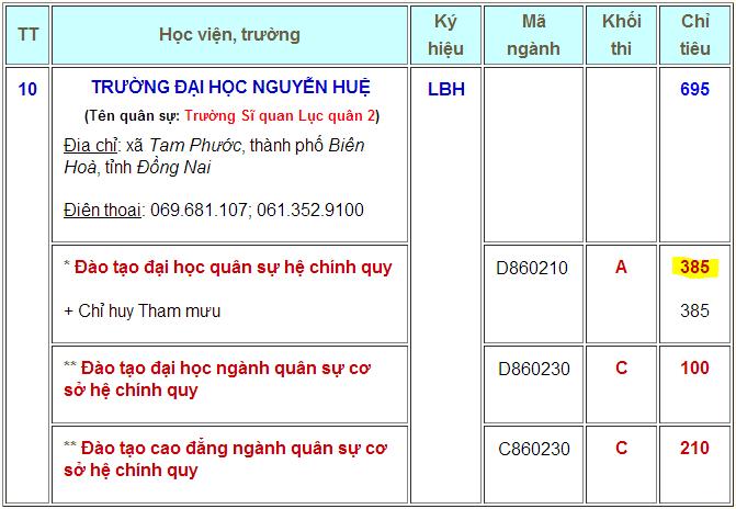 Điểm thi tuyển sinh ĐH Nguyễn Huệ năm 2013 Diemch12
