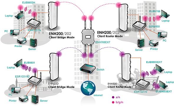 Tham khảo Router hàng hiệu! Enh20210