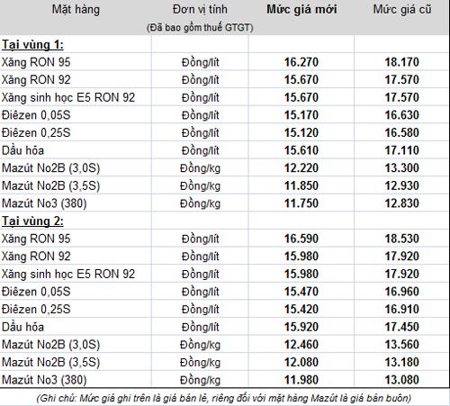Giá xăng dầu cập nhật - Page 2 Petrol10