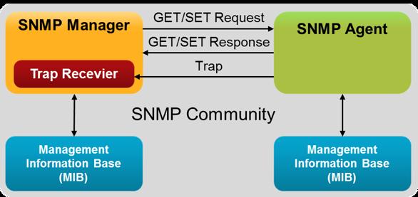 Giao thức SNMP trong việc giám sát hệ thống mạng & phân tích wifi Snmp_o10