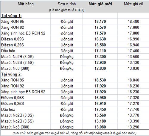 Giá xăng dầu cập nhật - Page 2 Untitl11