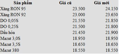 Giá xăng dầu cập nhật Xang10