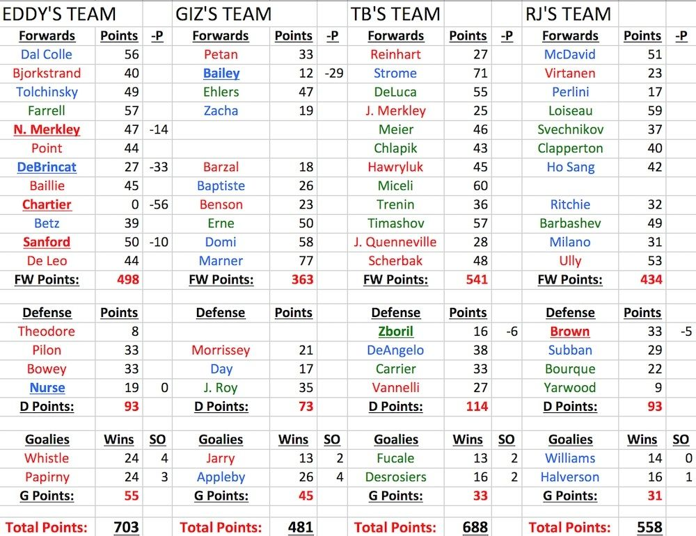 CHL Fantasy League Rosters Chl_fa10