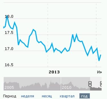 Курс турецкой лиры. График изменений курса валюты турецкой лиры за квартал. Clipbo10