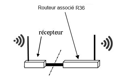 Wifi gratuit sans abonnement Simple10