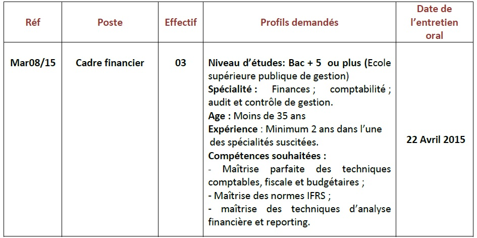 شركة استغلال المونئ (مرسى ماروك): مباراة لتوظيف مسؤول البنية التحتية والشبكات Responsable Infrastructures et Réseaux (3 منصب) و اطار مالي Cadre financier (3 مناصب) قبل 30 مارس 2015 Conco113