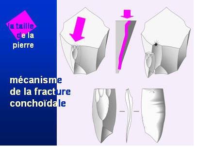 techniques de taille du silex Fractu10